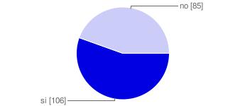 vacanze in mtb sondaggio